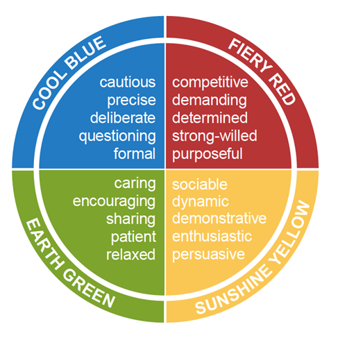 insights-four-colour-energies-preferences